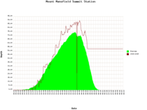 Mt. Mansfield snow depth